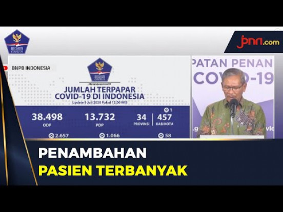 Update Corona: Pasien Positif Bertambah 2.657 Orang, Jabar Terbanyak - JPNN.com