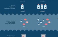 Gawat, Sampah Plastik Lebih Banyak dari Ikan di Lautan - JPNN.com