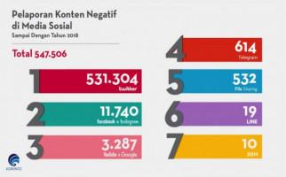 Konten Negatif di Twitter Paling Banyak Diadukan ke Kominfo - JPNN.com