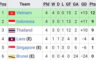 Tak Hanya Taklukkan Brunei, Timnas Indonesia U-23 Juga Sukses Menggusur Thailand - JPNN.com