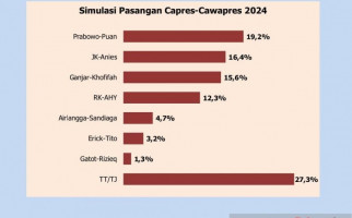 Simulasi Pilpres 2024: Prabowo-Puan Paling Diunggulkan, JK-Anies Kalah Tipis - JPNN.com
