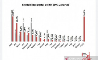 Survei JRC: Jakarta Masih Milik PDIP, PSI Mendobrak - JPNN.com