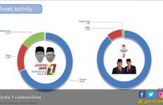 Jokowi-Ma'ruf di Medsos Lebih Positif daripada Prabowo-Sandi - JPNN.com