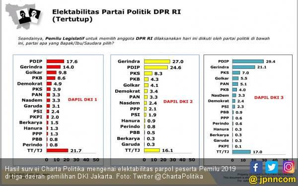 Survei: PDIP Nomor Satu di Jakarta, PSI Mulai Melesat - JPNN.com