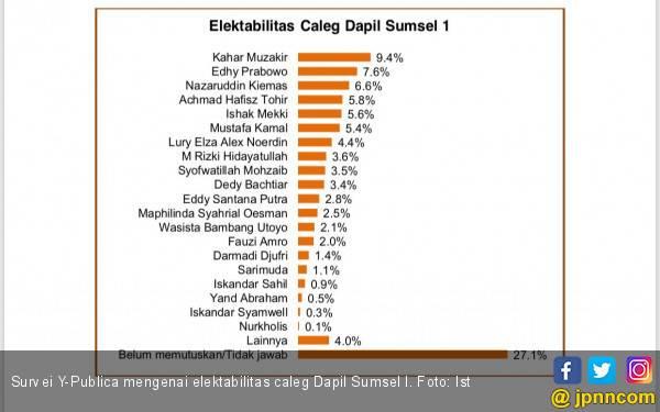 Survei: PSI Tembus Dominasi Dinasti Politik di Sumsel I - JPNN.com