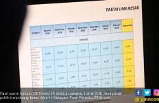 Survei Terbaru LSI Denny JA: 5 Parpol Berpeluang Besar Lolos ke Senayan - JPNN.com
