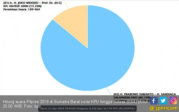 Satu yang Hampir Pasti, Sumatra Barat Lagi-Lagi Bukan Milik Jokowi - JPNN.com