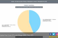 Update Real Count KPU Pilpres 2019: Jokowi – Ma'ruf 40 Juta Suara, Prabowo – Sandi 31 Juta - JPNN.com