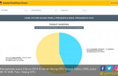 Rekap Situng Tersisa Sekitar 10 Persen, Prabowo Masih Tertinggal 15,7 Juta Suara - JPNN.com