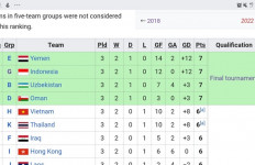 Klasemen Runner Up Terbaik: Timnas U-16 Indonesia Selevel Tim-tim Top Asia - JPNN.com