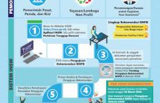 Layanan Pengajuan Rekomendasi BNBP Untuk Barang Impor Penanggulangan Covid-19 Melalui Sistem INSW - JPNN.com