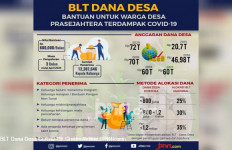Hasil Riset, Bantuan Langsung Tunai Dana Desa Berdampak Positif - JPNN.com