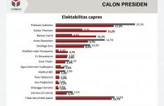 Survei Y-Publica: Elektabilitas Prabowo Mulai Terkejar Ganjar dan Emil - JPNN.com
