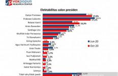 Survei Elektabilitas Capres, Prabowo Digoyang Ganjar, Kang Emil Melesat - JPNN.com