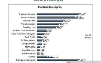 Hasil Survei: Elektabilitas Ganjar Melesat, Bagaimana Puan Maharani?