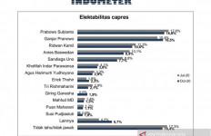 Survei Capres: Prabowo dan Ganjar Bersaing Ketat, Anies dan RK Masih Level Cawapres - JPNN.com