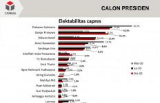 Survei Capres: Prabowo Ditempel Ganjar, RK dan Anies Terus Melorot - JPNN.com