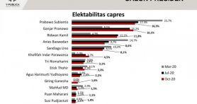 Survei Capres: Prabowo Ditempel Ganjar, RK dan Anies Terus Melorot