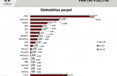 Survei Y-Publica: Elektabilitas Gerindra Mentok, PDIP dan PSI Luar Biasa - JPNN.com