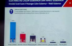 Hasil Survei Poltracking Pilgub Sumbar Diragukan, Pengamat Bilang Begini - JPNN.com