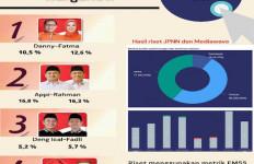 Debat Pilkada Makassar, Persentase Perbincangan Irman Yasin Limpo Tertinggi - JPNN.com