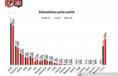 Elektabilitas PDIP dan PSI Terus Naik di Tengah Kemunculan Partai-Partai Baru - JPNN.com