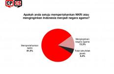 Survei Terbaru: 13,3 Persen Publik Ingin Indonesia Jadi Negara Agama - JPNN.com
