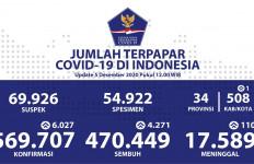 Covid-19 di Indonesia Hari Ini: Kasus Bertambah, yang Sembuh Juga Makin Banyak - JPNN.com