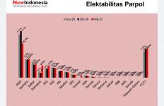 Survei: PDIP Anjlok, PKS dan PSI Naik, Demokrat Melejit - JPNN.com
