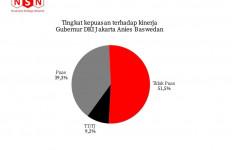 Tingkat Kepuasan Warga Jakarta Rendah Sekali, Anies Sulit Mengikuti Jejak Jokowi - JPNN.com
