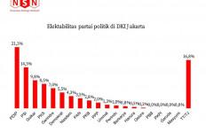 Hasil Survei: PDIP dan PSI Penguasa Jakarta, Golkar Juga Lumayan - JPNN.com