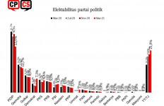 Survei CPCS: Elektabilitas Demokrat, PKS dan PSI Makin Oke, Ada Apa dengan PDIP? - JPNN.com